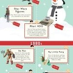 Financial Evolution of the Christmas Gift