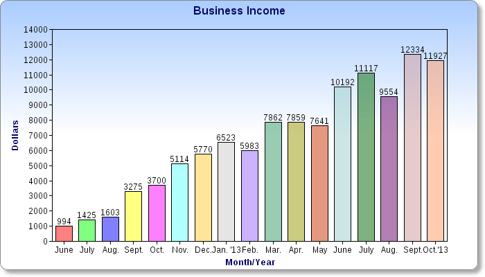 $11,927 in October Business Income - I Finally Left My Job
