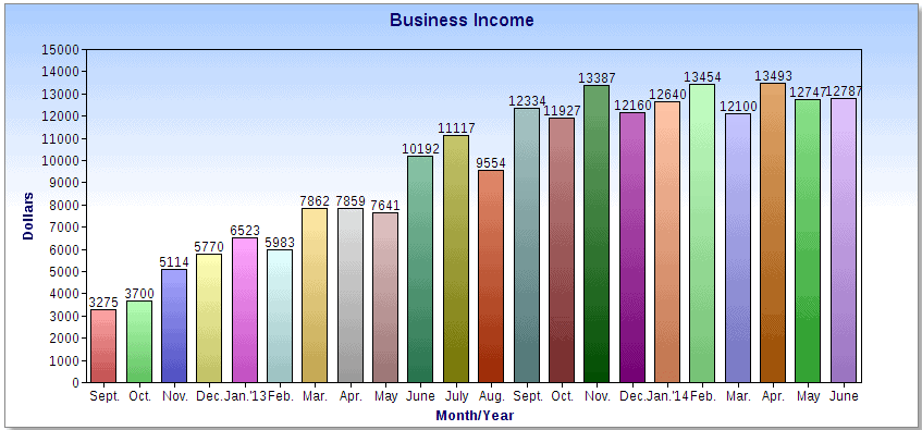 Business Income June 2014 Chart