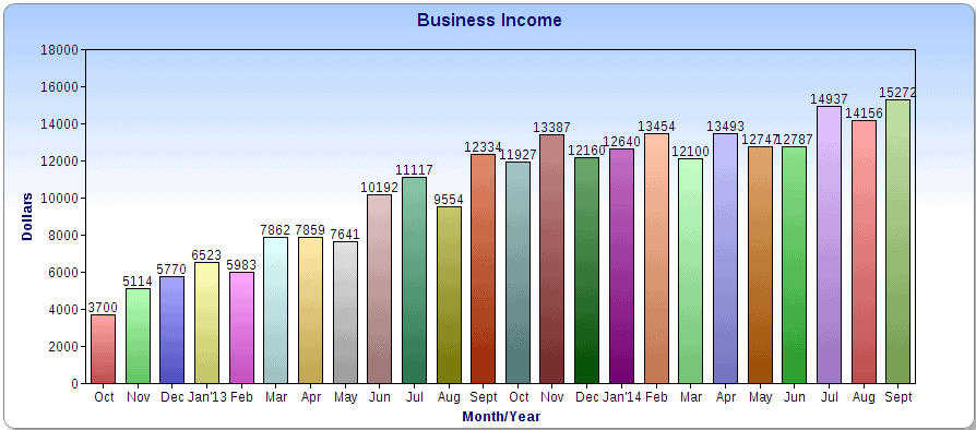 $15,272 in September Income - Make Money Online