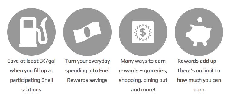 Fuel Rewards Network Program - Save Money On Gas Today