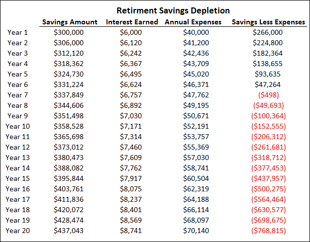 Chart 3 - Retirement Savings Depletion