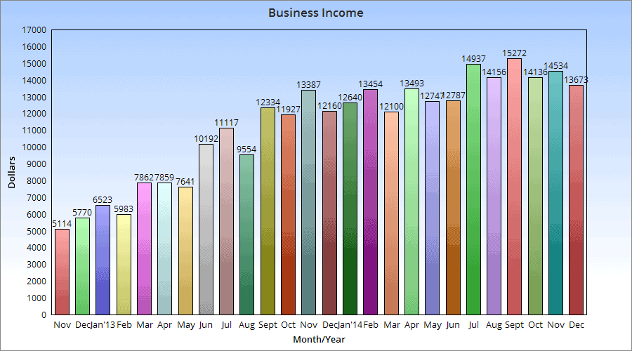 December Monthly Online Income Report