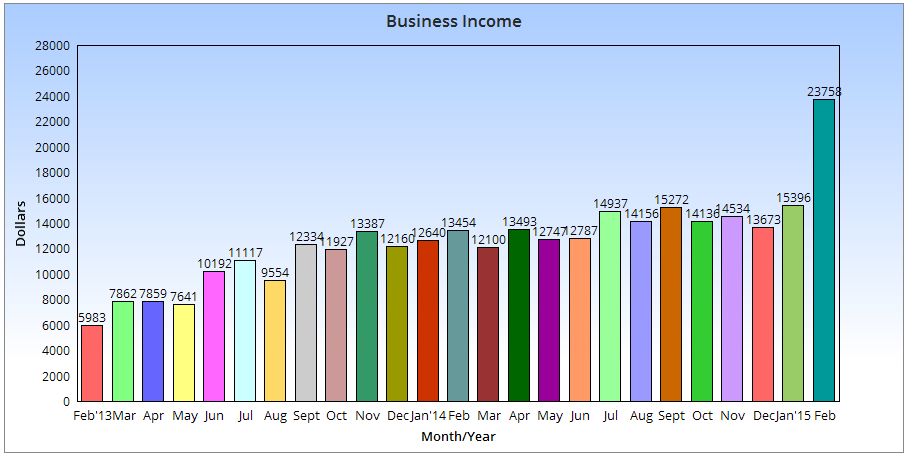 23758 in February Income My Monthly Online Income Report