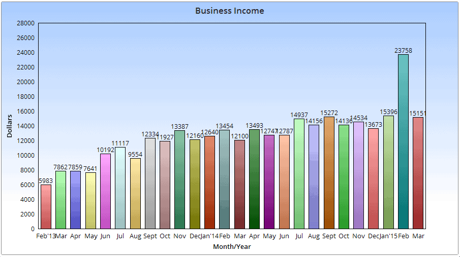 March online income