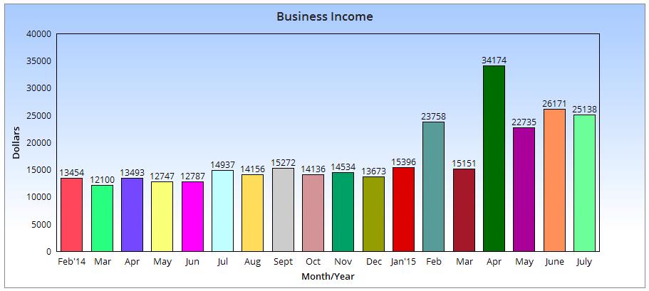 Chart Income