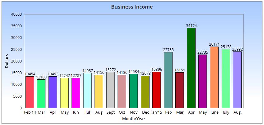 August Chart