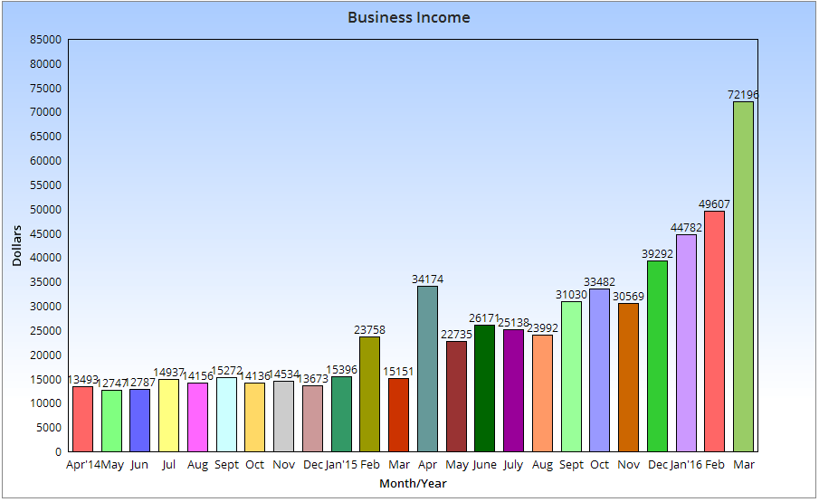 Business Income March 2016