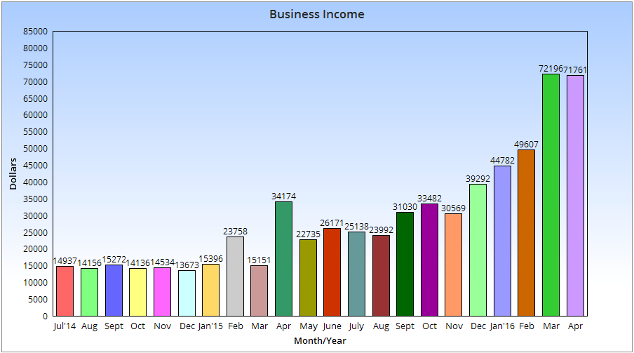 My April 2016 Blog Income Report – $71,761.30