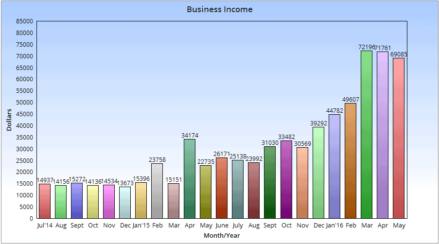 May Income Chart