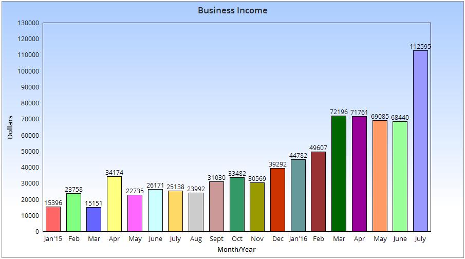 Blog Income Chart