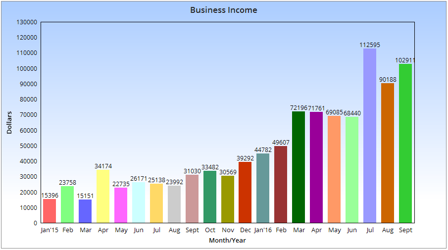september-income-chart