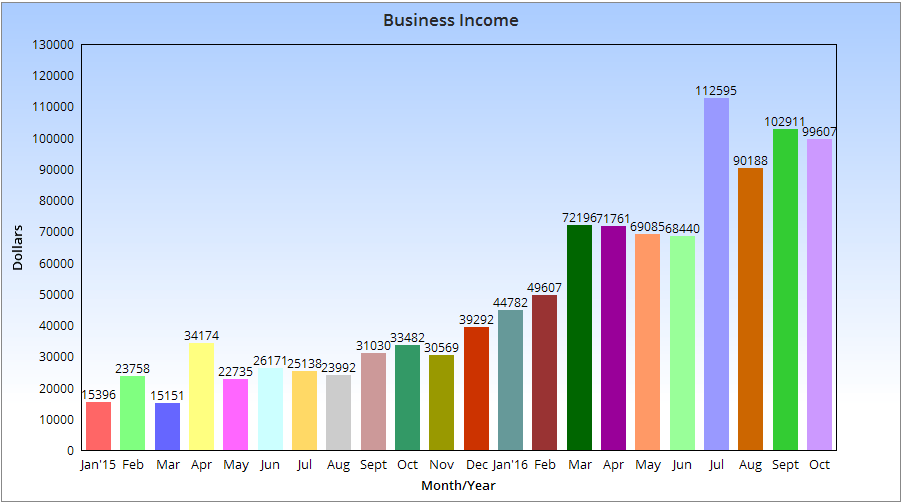 Monthly Blogging Income Chart