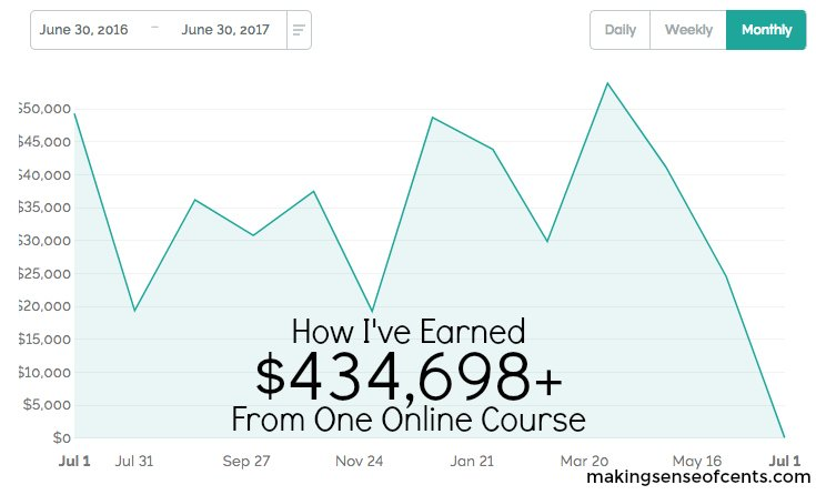 I launched my first and only online course in July of 2016. In the first year of running the course, I earned approximately $434,698. Here's how I did it!