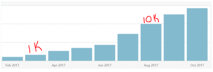 Are you wanting to learn how to get traffic to a new blog? Here's how this new blogger grew traffic 10,000% in just 6 months to his new website!