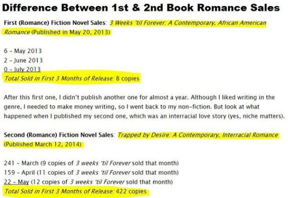 Did you know that you can make money writing romance? In one month, this person was able to make $3,211.57 writing romance stories for adults!