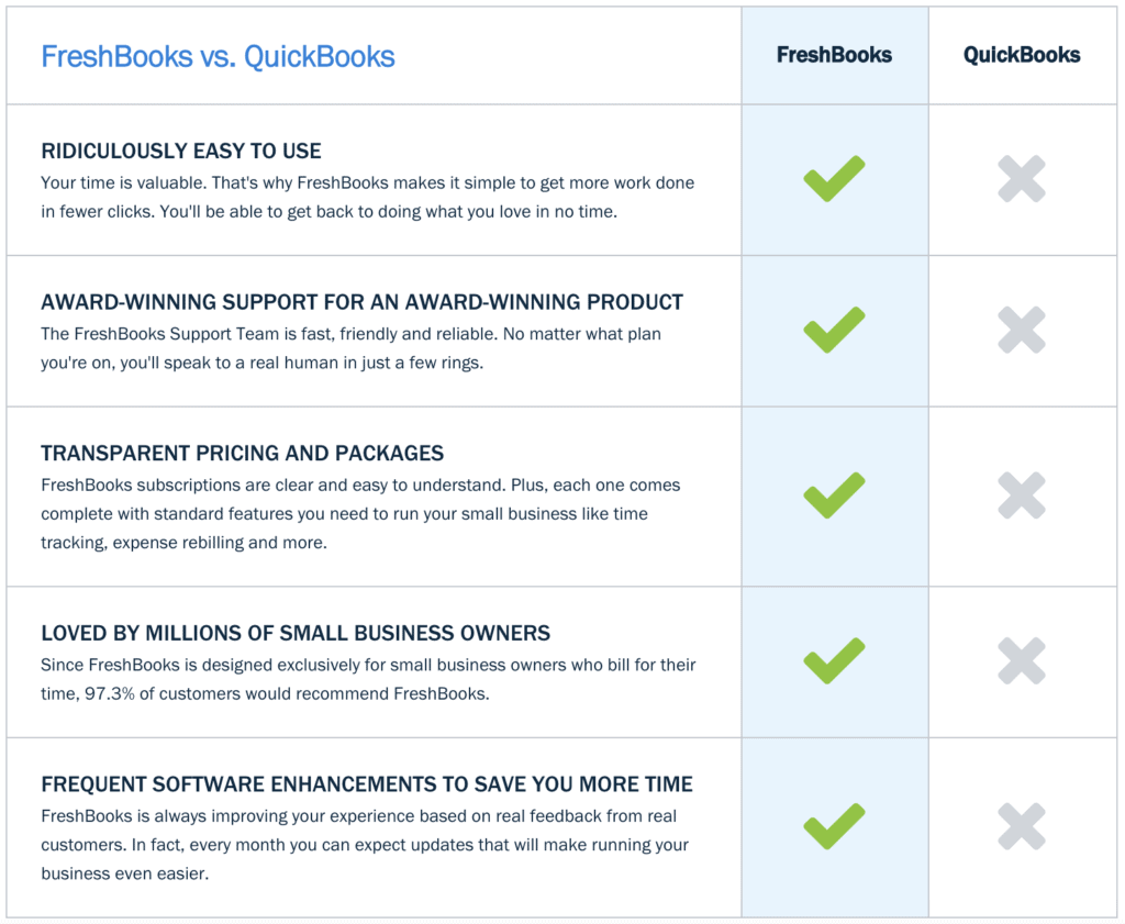 Getting The Freshbooks Vs Quickbooks Self Employed To Work